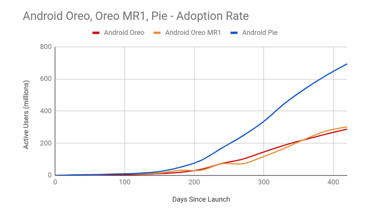 Project Treble Android Distribution 2019