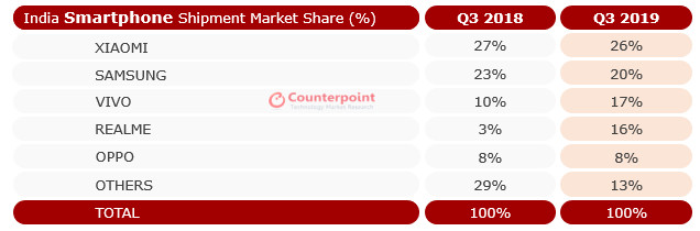 Counterpoint India Market Share Graph Q3 2019