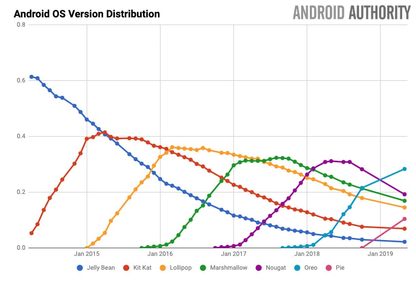 may 2019 android version distribution