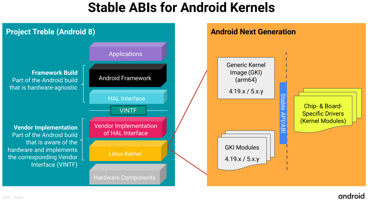ABIs for Android kernels
