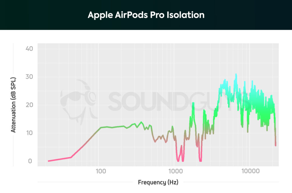 Apple AirPods Pro Isolation