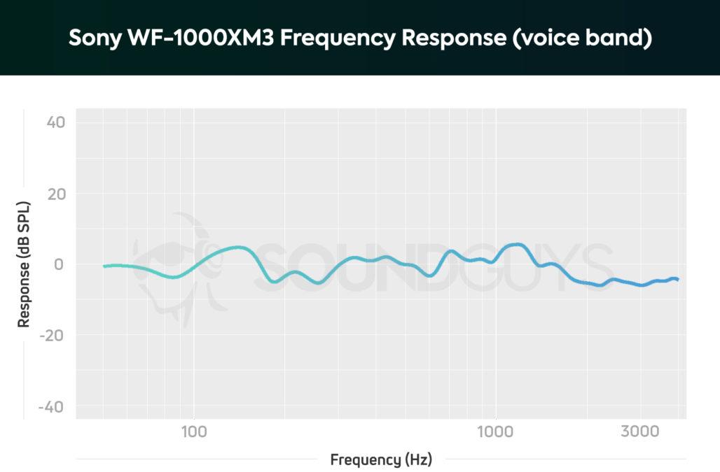Sony WF1000XM3 fr microphone voice 1