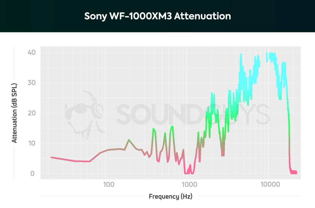 Sony WF-1000XM3 noise cancelling isolation chart.