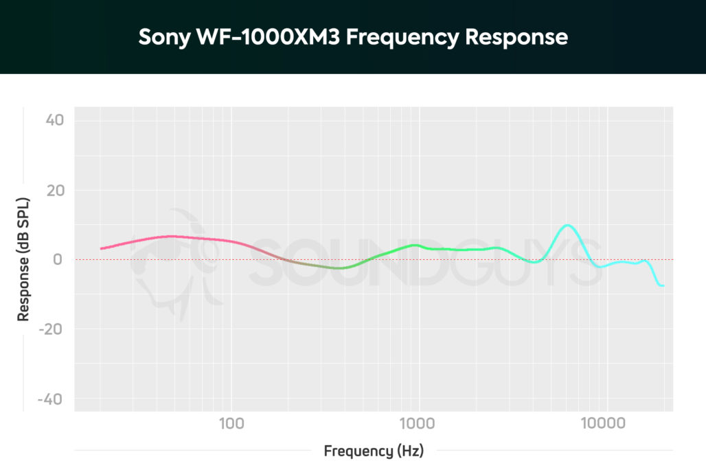 Sony WF-1000XM3 frequency response chart.