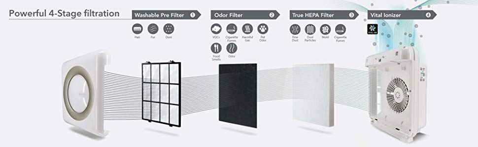 Coway Mighty Air Purifier 4 stage of filtration process