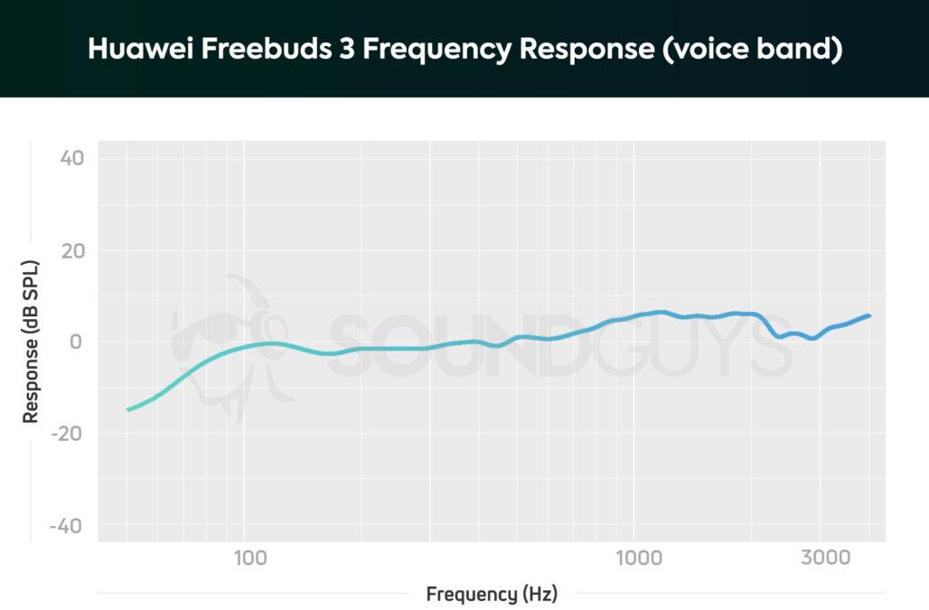 huawei freebuds 3 voice fr chart