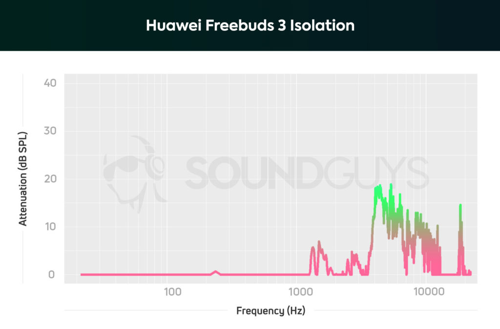 Graph detailing the isolation of the Huawei Freebuds 3