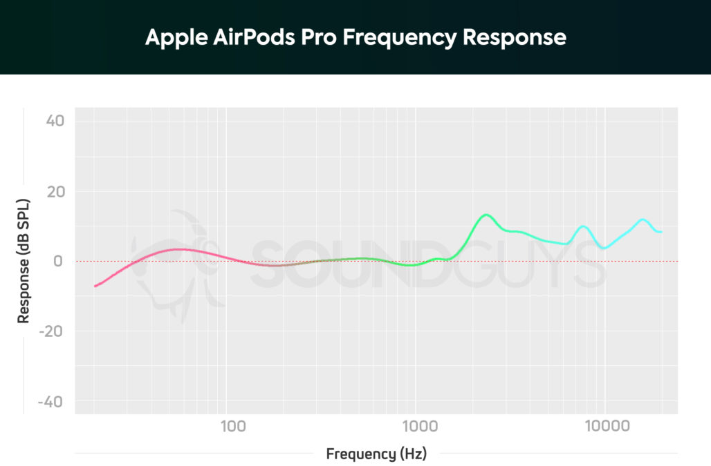 Apple AirPods Pro Frequency Response1