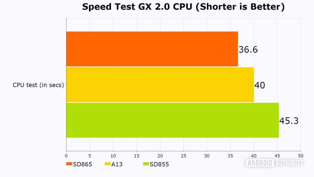 Speed Test GX 2.0 results for Snapdragon 865