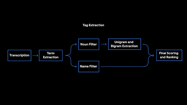 Google Recorder Tag Extraction