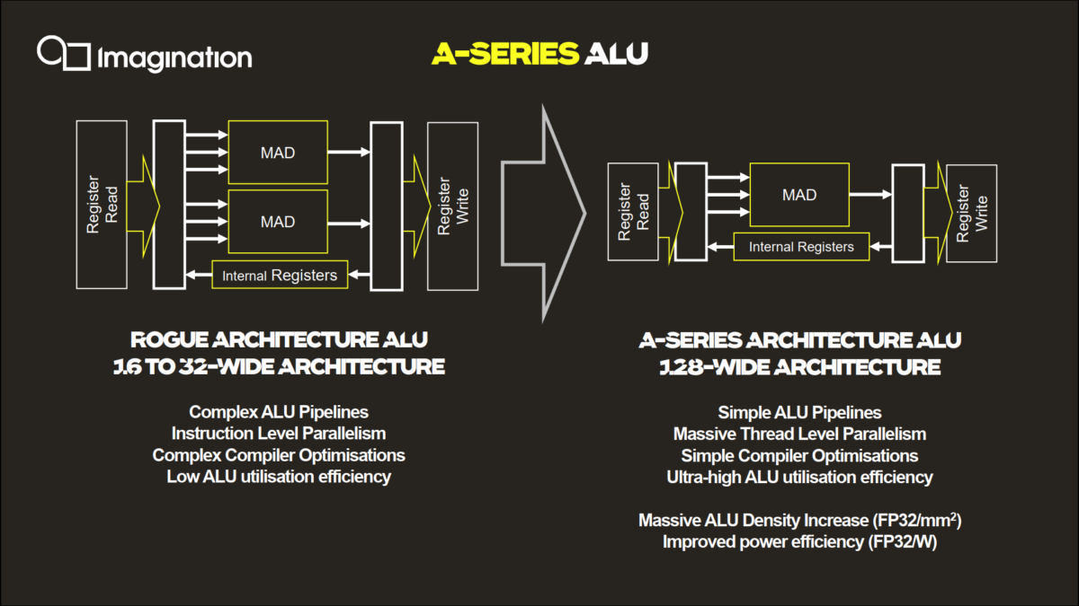 IMG A Series uses a 128 wide ALU