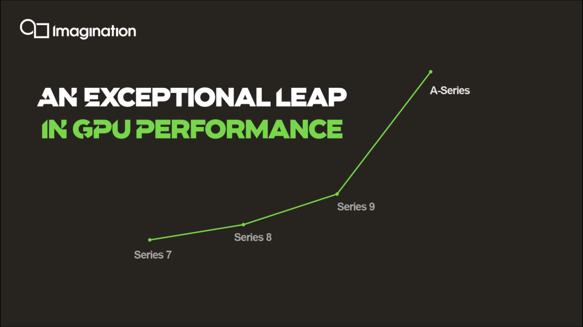 IMG A Series perf graph