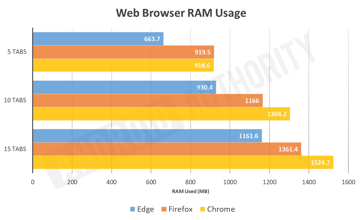 Microsoft Edge Chromium RAM use