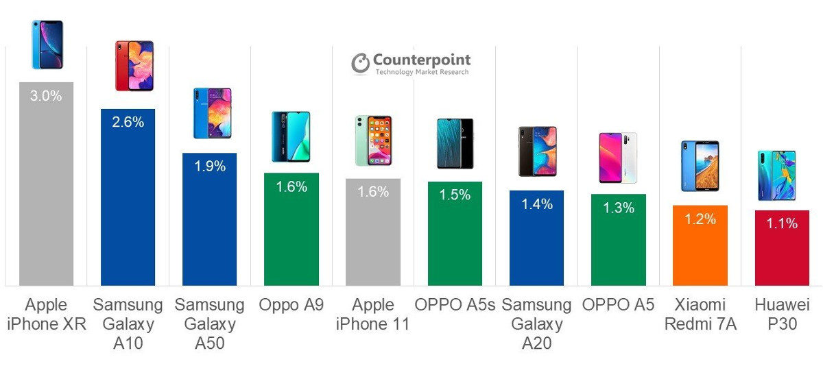 The top-selling phones of Q3 2019 according to Counterpoint.