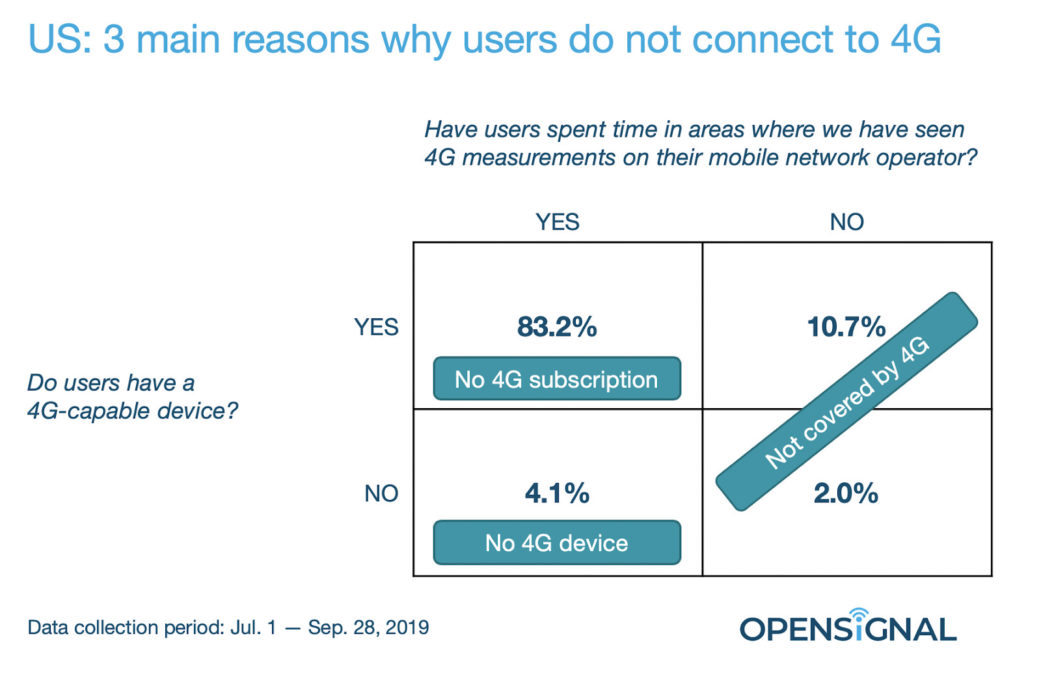 OpenSignal reasons why users use 3G
