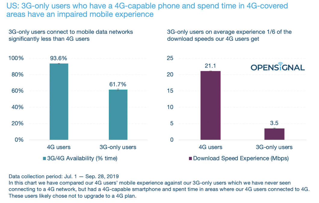 OpenSignal average 3G speeds and connectivity