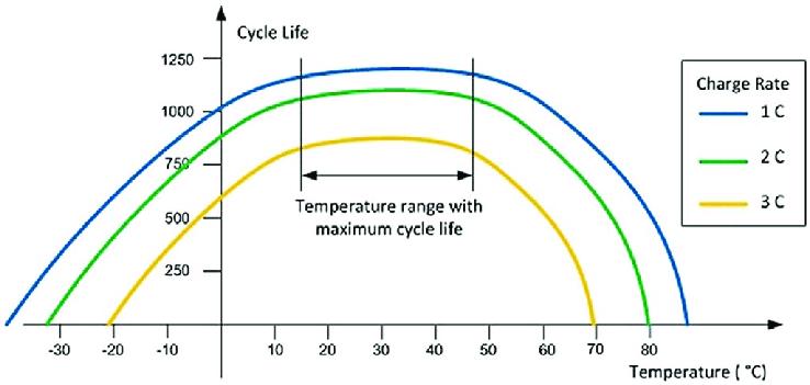 a graph of battery life vs temperature