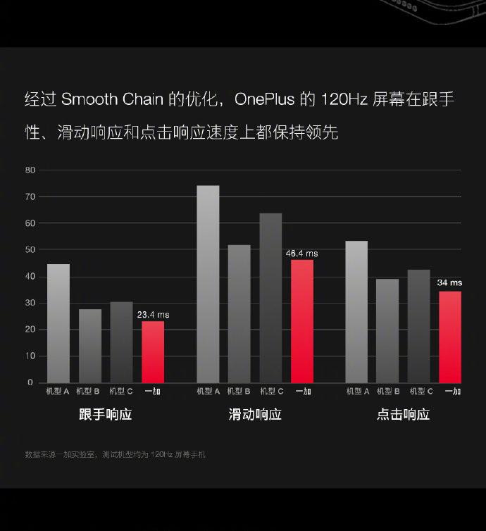 OnePlus 120Hz display presentation slide 3