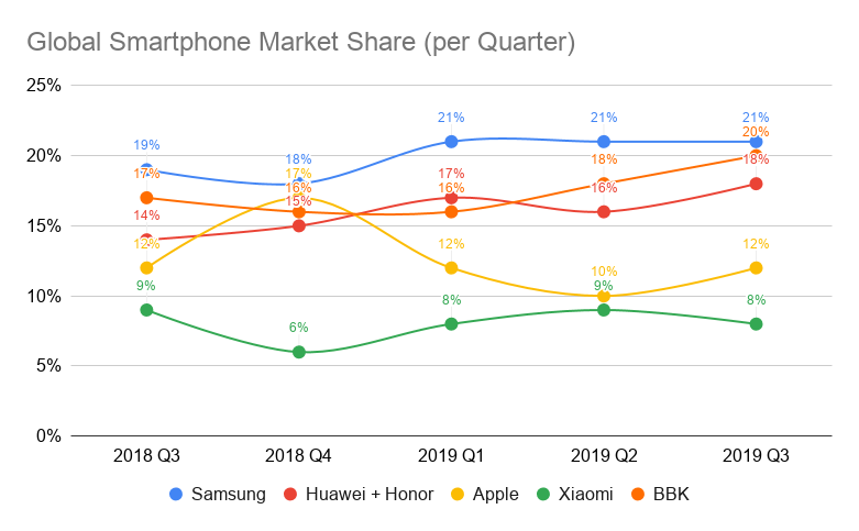 Global Smartphone Market Share Q3 2019